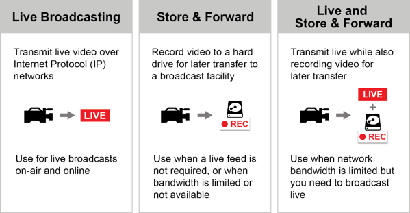 Operating Modes Chart. Use Live Broadcasting for live broadcasts on-air and online. Use Store & Forward when a love feed is not required, or when bandwidth is limited or not available. Use Live and Store & Forward when network bandwidth is limited but you need to broadcast live.